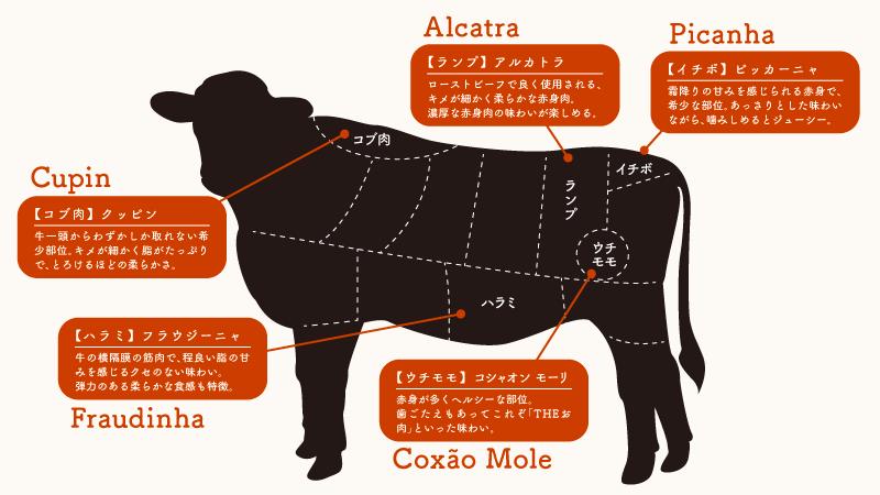 牛・豚・鶏etc・・・シュラスコBBQは全13種